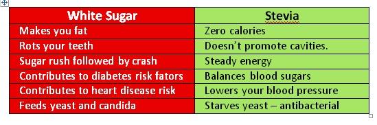 stevia vs white sugar